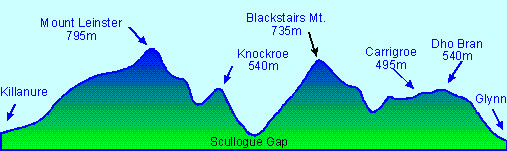 blackstairs profile